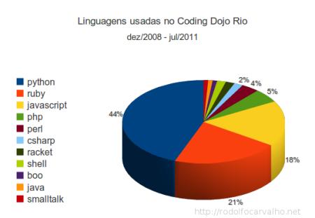 Gráfico do uso de linguagens no dojo de 2008 à 2011