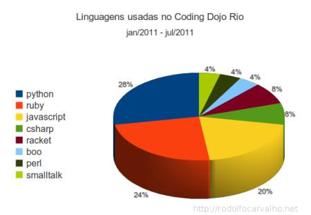 Gráfico do uso de linguagens em 2011